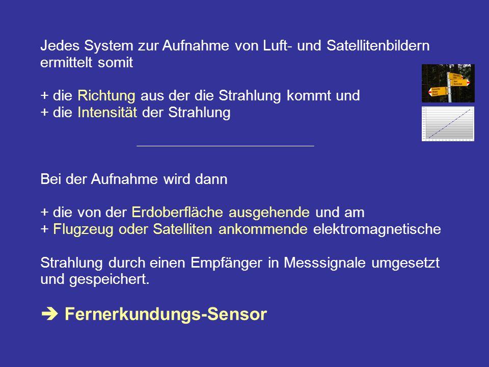 Bei der Wahl eines Aufnahmesystems muß + die Art, die Stärke und die spektrale Komposition der Strahlungsquelle + das Vorhandensein eines atmosphärischen Fensters und + die spektrale Empfindlichkeit des Sensors berücksichtigt werden.