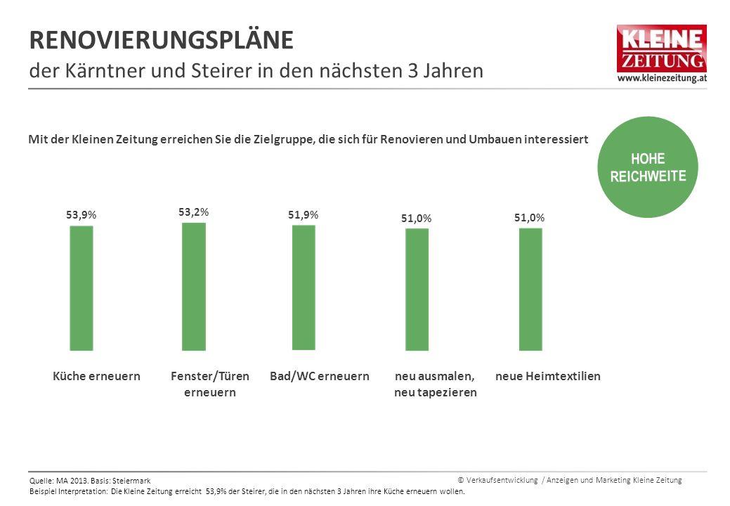© Verkaufsentwicklung / Anzeigen und Marketing Kleine Zeitung RENOVIERUNGSPLÄNE der Kärntner und Steirer in den nächsten 3 Jahren Quelle: MA 2013.