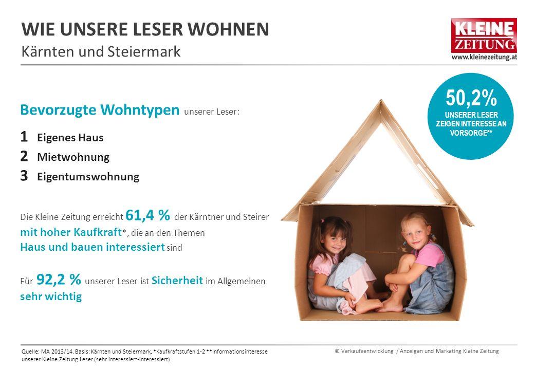 © Verkaufsentwicklung / Anzeigen und Marketing Kleine Zeitung WIE UNSERE LESER WOHNEN Kärnten und Steiermark Quelle: MA 2013/14.