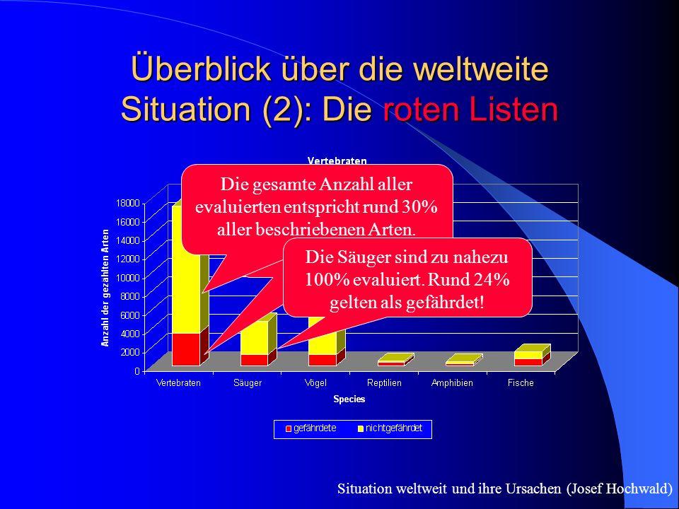 Überblick über die weltweite Situation (2): Die roten Listen Situation weltweit und ihre Ursachen (Josef Hochwald) Insgesamt sind von allen evaluierten Arten rund 21% gefährdet.