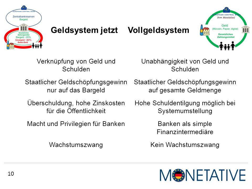 10 Geldsystem jetzt Verknüpfung von Geld und Schulden Staatlicher Geldschöpfungsgewinn nur auf das Bargeld Überschuldung, hohe Zinskosten für die Öffe