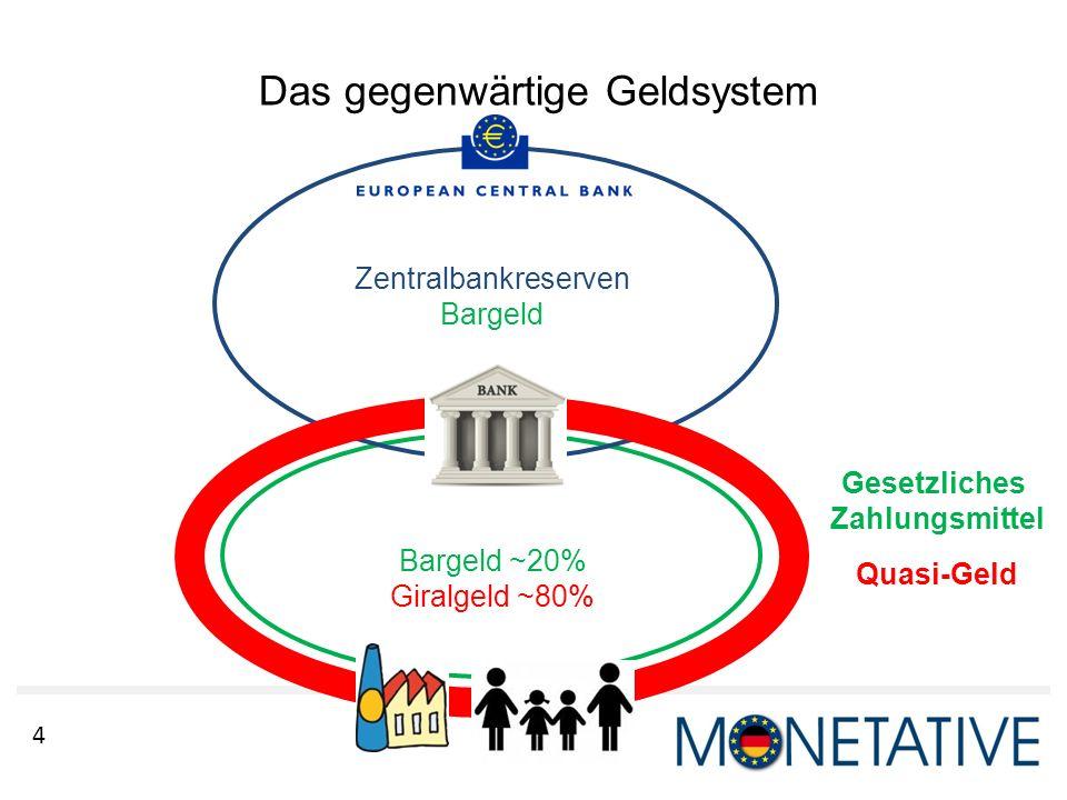 4 Das gegenwärtige Geldsystem Zentralbankreserven Bargeld Bargeld ~20% Giralgeld ~80% Gesetzliches Zahlungsmittel Quasi-Geld