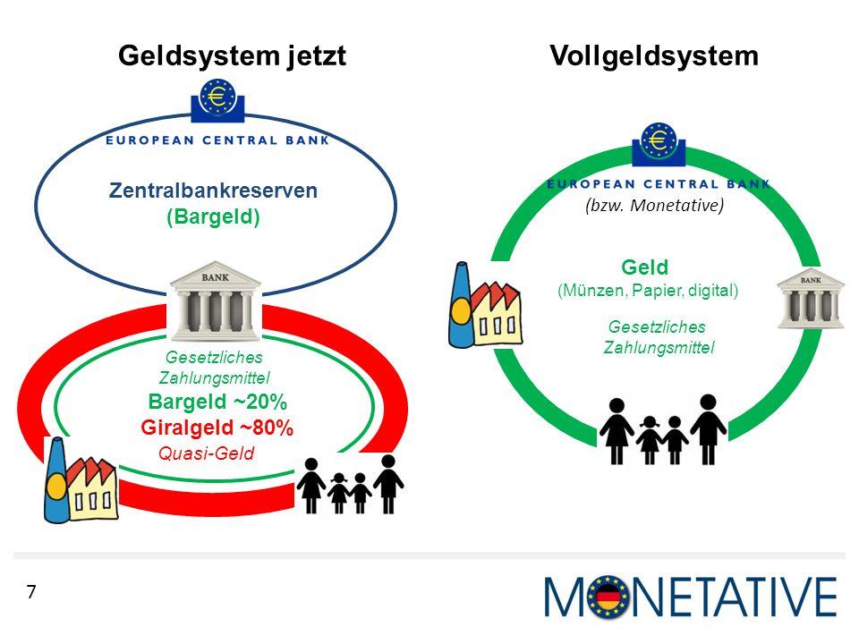 7 Geldsystem jetztVollgeldsystem Zentralbankreserven (Bargeld) Bargeld ~20% Giralgeld ~80% Gesetzliches Zahlungsmittel Quasi-Geld Geld (Münzen, Papier