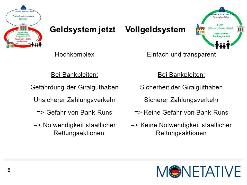 8 Geldsystem jetzt Hochkomplex Bei Bankpleiten: Gefährdung der Giralguthaben Unsicherer Zahlungsverkehr => Gefahr von Bank-Runs => Notwendigkeit staat