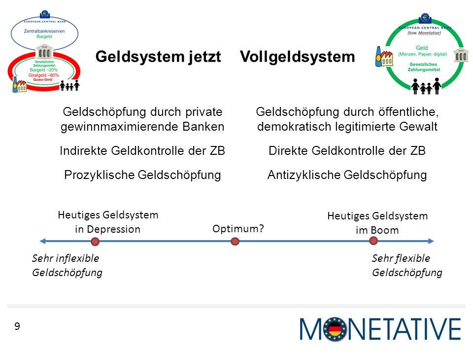 9 Geldsystem jetzt Geldschöpfung durch private gewinnmaximierende Banken Indirekte Geldkontrolle der ZB Prozyklische Geldschöpfung Geldschöpfung durch