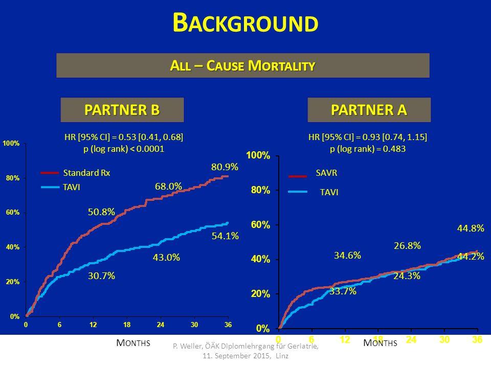 B ACKGROUND A LL – C AUSE M ORTALITY 30.7% 50.8% 43.0% 68.0% 54.1% 80.9% M ONTHS HR [95% CI] = 0.53 [0.41, 0.68] p (log rank) < 0.0001 Standard Rx TAVI 26.8% 24.3% 34.6% 33.7% 44.8% 44.2% HR [95% CI] = 0.93 [0.74, 1.15] p (log rank) = 0.483 PARTNER B PARTNER A M ONTHS P.