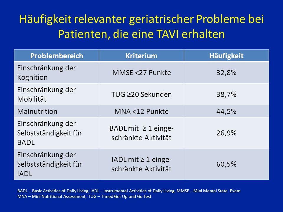 Häufigkeit relevanter geriatrischer Probleme bei Patienten, die eine TAVI erhalten ProblembereichKriteriumHäufigkeit Einschränkung der Kognition MMSE <27 Punkte32,8% Einschränkung der Mobilität TUG ≥20 Sekunden38,7% MalnutritionMNA <12 Punkte44,5% Einschränkung der Selbstständigkeit für BADL BADL mit ≥ 1 einge- schränkte Aktivität 26,9% Einschränkung der Selbstständigkeit für IADL IADL mit ≥ 1 einge- schränkte Aktivität 60,5% BADL – Basic Activities of Daily Living, IADL – Instrumental Activities of Daily Living, MMSE – Mini Mental State Exam MNA – Mini Nutritional Assessment, TUG – Timed Get Up and Go Test