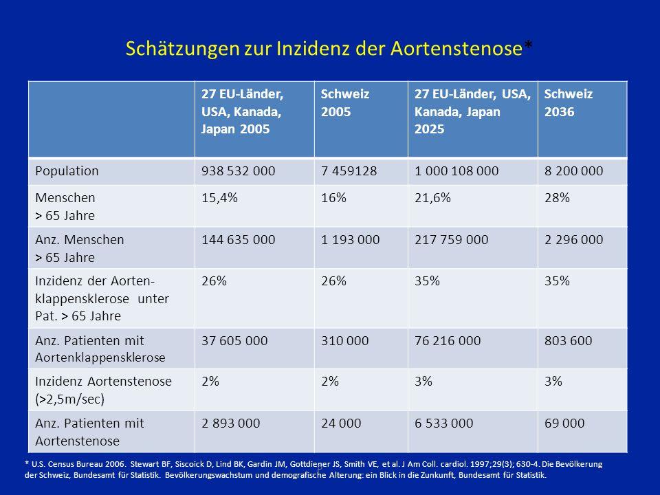 Schätzungen zur Inzidenz der Aortenstenose* 27 EU-Länder, USA, Kanada, Japan 2005 Schweiz 2005 27 EU-Länder, USA, Kanada, Japan 2025 Schweiz 2036 Population938 532 0007 4591281 000 108 0008 200 000 Menschen > 65 Jahre 15,4%16%21,6%28% Anz.
