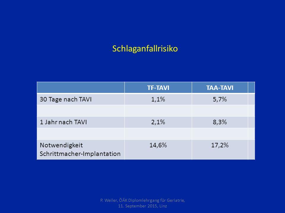 Schlaganfallrisiko TF-TAVITAA-TAVI 30 Tage nach TAVI1,1%5,7% 1 Jahr nach TAVI2,1%8,3% Notwendigkeit Schrittmacher-Implantation 14,6%17,2% P.