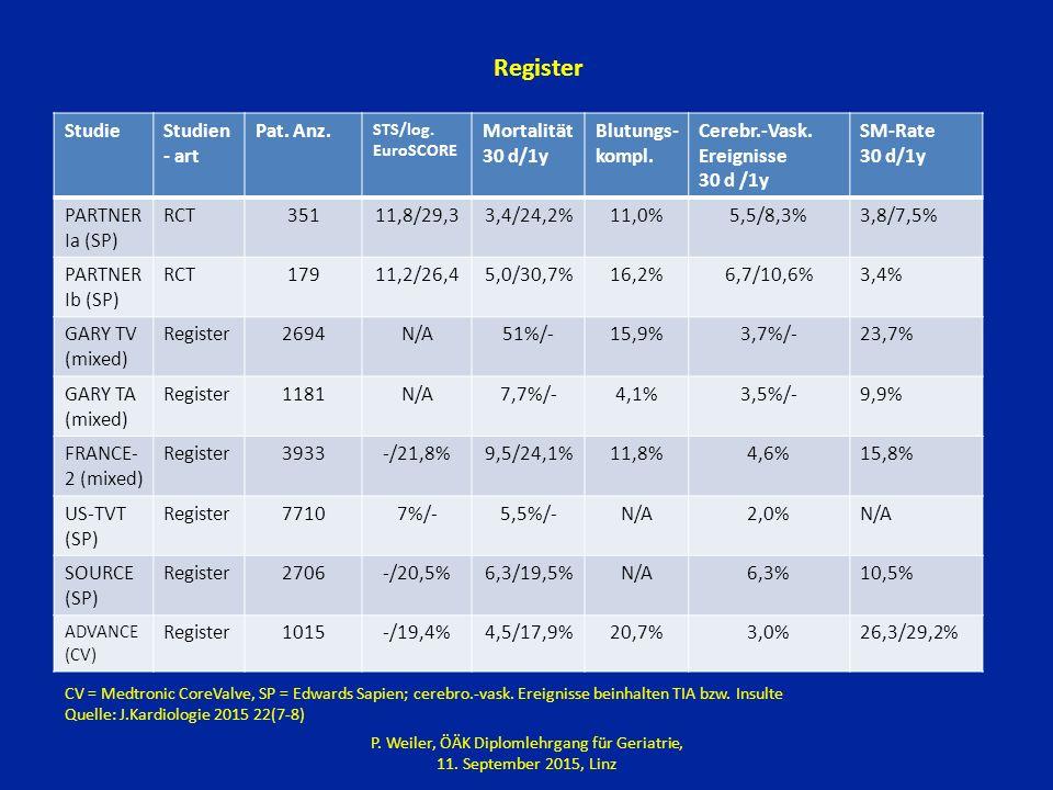 StudieStudien - art Pat.Anz. STS/log. EuroSCORE Mortalität 30 d/1y Blutungs- kompl.