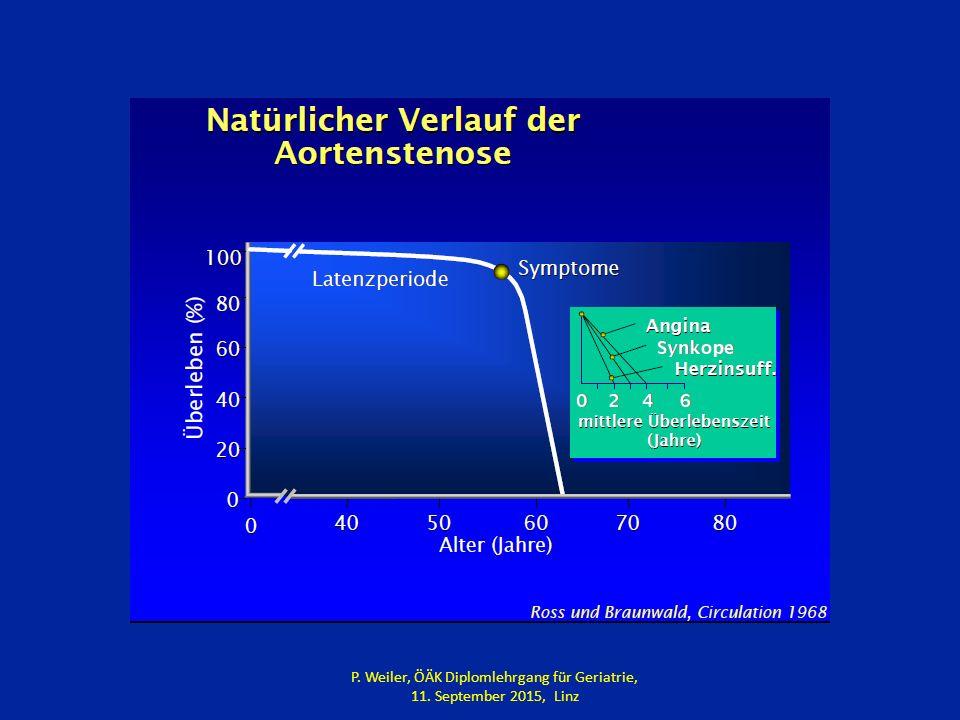 Bei Malnutrition 10-fach erhöhtes Risiko innerhalb von 30 Tage nach TAVI zu sterben 3-fach erhöhtes Risiko der funktionellen Verschlechterung innerhalb von 6 Monaten Stortecky S, Schoenenberger AW, Moser A, et al.