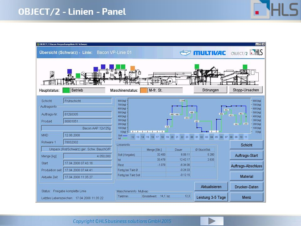 Copyright ©HLS business solutions GmbH 2015 OBJECT/2 - Linien - Panel