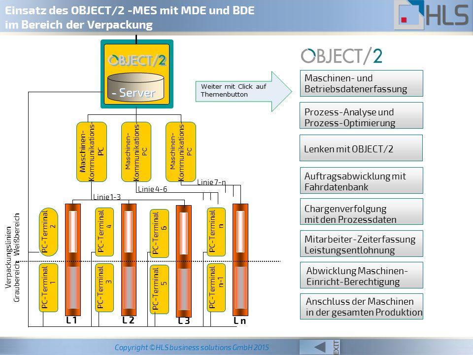 Copyright ©HLS business solutions GmbH 2015 OBJECT/2 -MES mit MDE und BDE Maschinen- und Betriebsdatenerfassung - Anschluss der Maschinen/ Aggregate - Übernahme der Prozessdaten von den Maschinen/ Aggregaten - Erfassung von Betriebsdaten an PC-Terminals z.B.