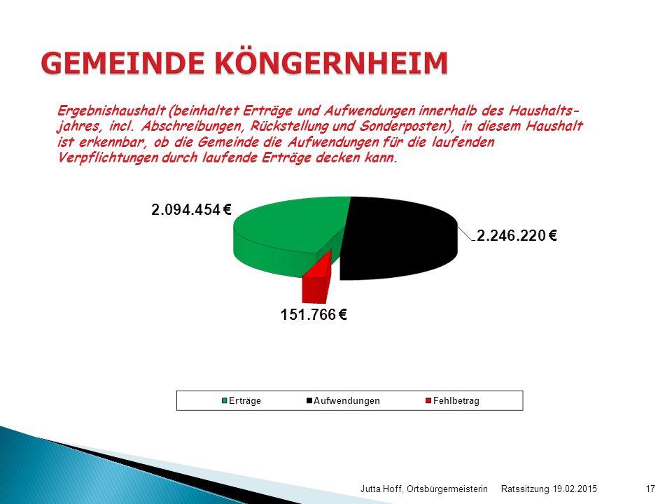 Ratssitzung 19.02.2015 Jutta Hoff, Ortsbürgermeisterin17 Ergebnishaushalt (beinhaltet Erträge und Aufwendungen innerhalb des Haushalts- jahres, incl.