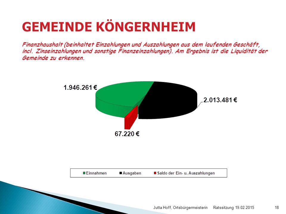 Ratssitzung 19.02.2015 Jutta Hoff, Ortsbürgermeisterin18 Finanzhaushalt (beinhaltet Einzahlungen und Auszahlungen aus dem laufenden Geschäft, incl. Zi