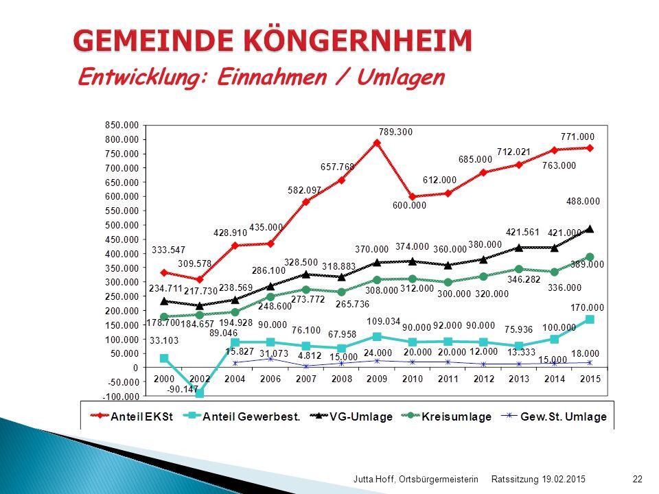 Ratssitzung 19.02.2015 Jutta Hoff, Ortsbürgermeisterin22 Entwicklung: Einnahmen / Umlagen