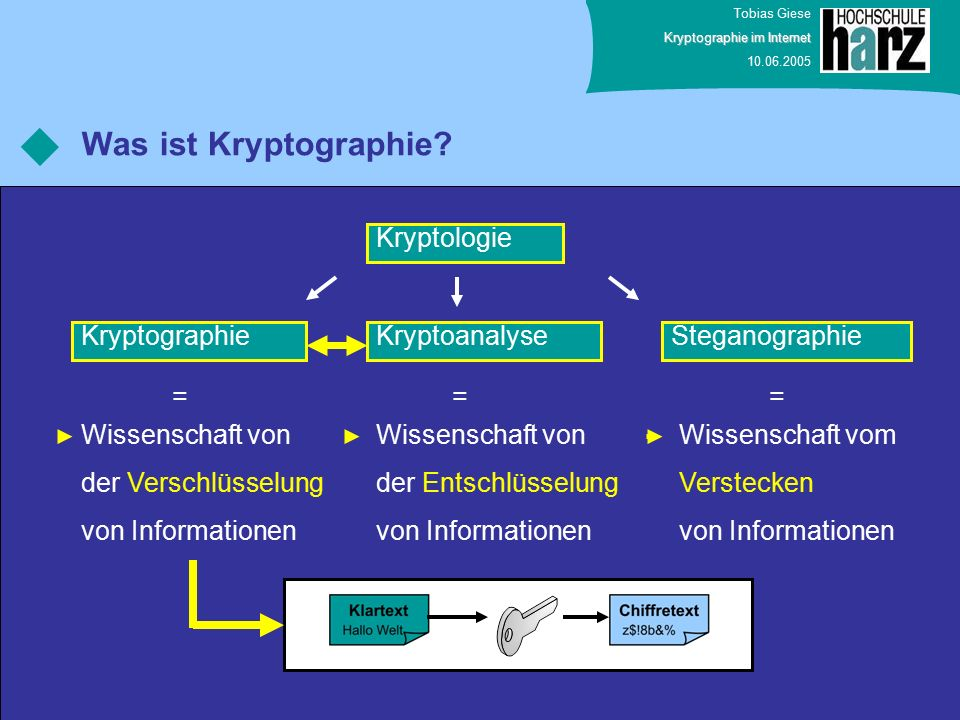 Tobias Giese Kryptographie im Internet 10.06.2005 Was ist Kryptographie.