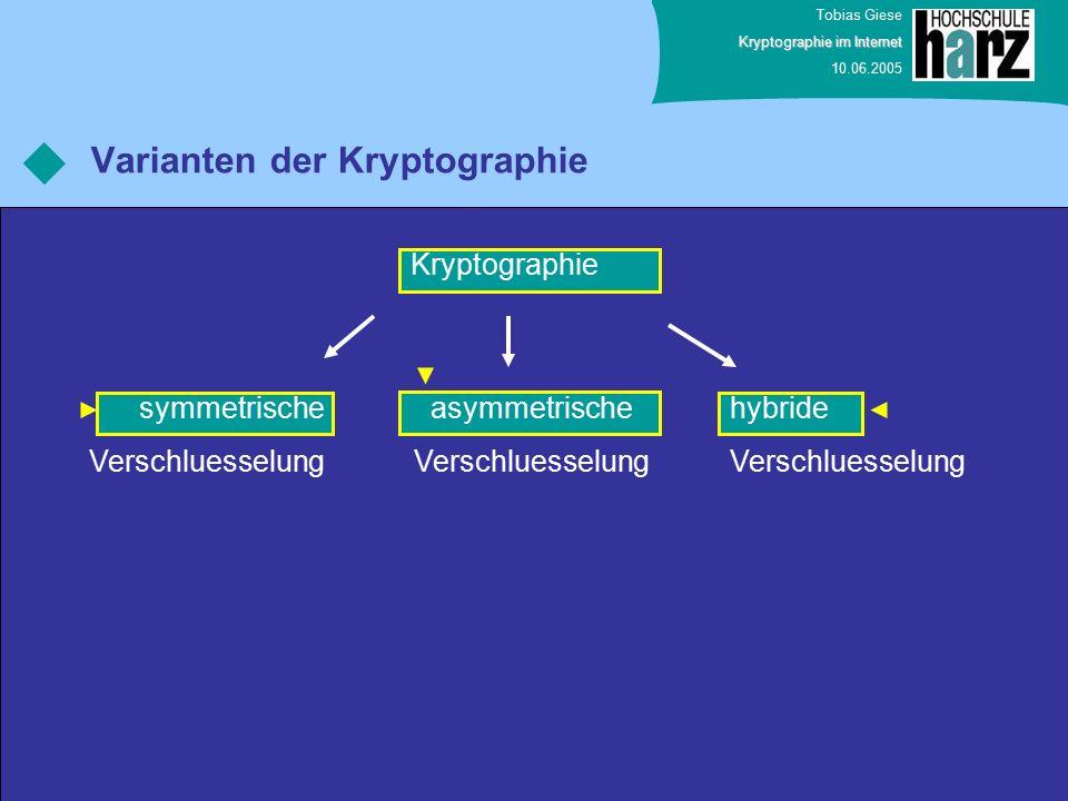 Tobias Giese Kryptographie im Internet 10.06.2005 Varianten der Kryptographie Kryptographie symmetrische Verschluesselung asymmetrische Verschluesselung hybride Verschluesselung