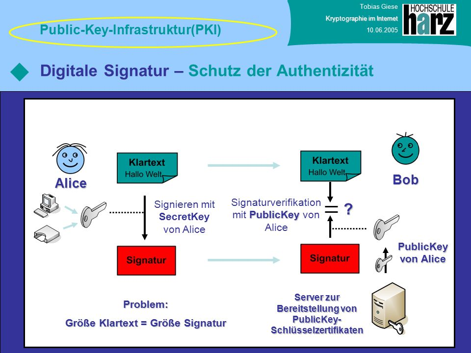 Tobias Giese Kryptographie im Internet 10.06.2005 Digitale Signatur – Schutz der Authentizität Public-Key-Infrastruktur(PKI) Bob Alice Signieren mit SecretKey von Alice PublicKey Signaturverifikation mit PublicKey von Alice .