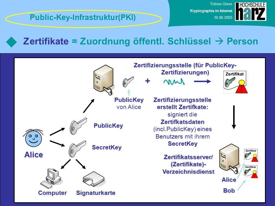 Tobias Giese Kryptographie im Internet 10.06.2005 Zertifikate = Zuordnung öffentl. Schlüssel  Person Public-Key-Infrastruktur(PKI) Alice SecretKey Pu