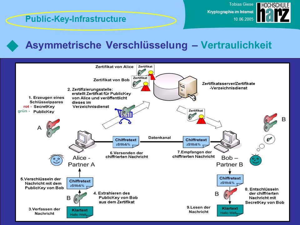 Tobias Giese Kryptographie im Internet 10.06.2005 Asymmetrische Verschlüsselung – Vertraulichkeit Public-Key-Infrastructure