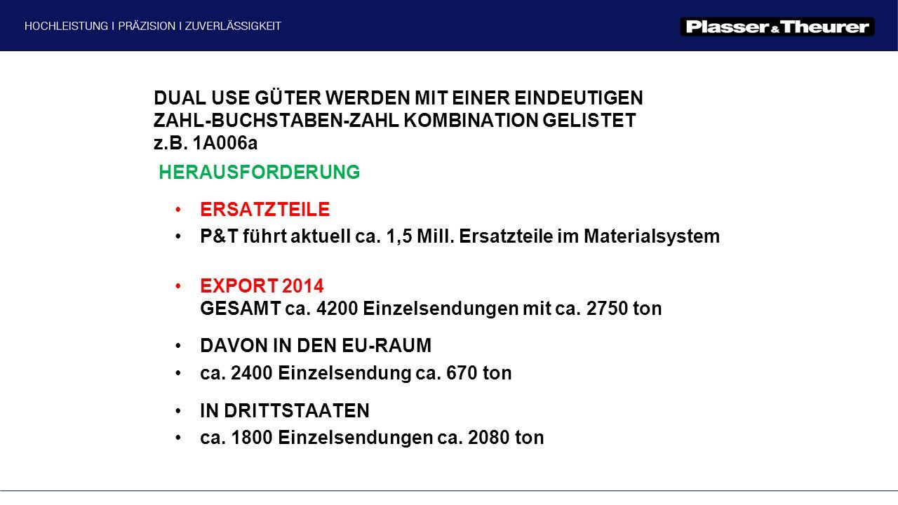 DUAL USE GÜTER WERDEN MIT EINER EINDEUTIGEN ZAHL-BUCHSTABEN-ZAHL KOMBINATION GELISTET z.B. 1A006a ERSATZTEILE P&T führt aktuell ca. 1,5 Mill. Ersatzte
