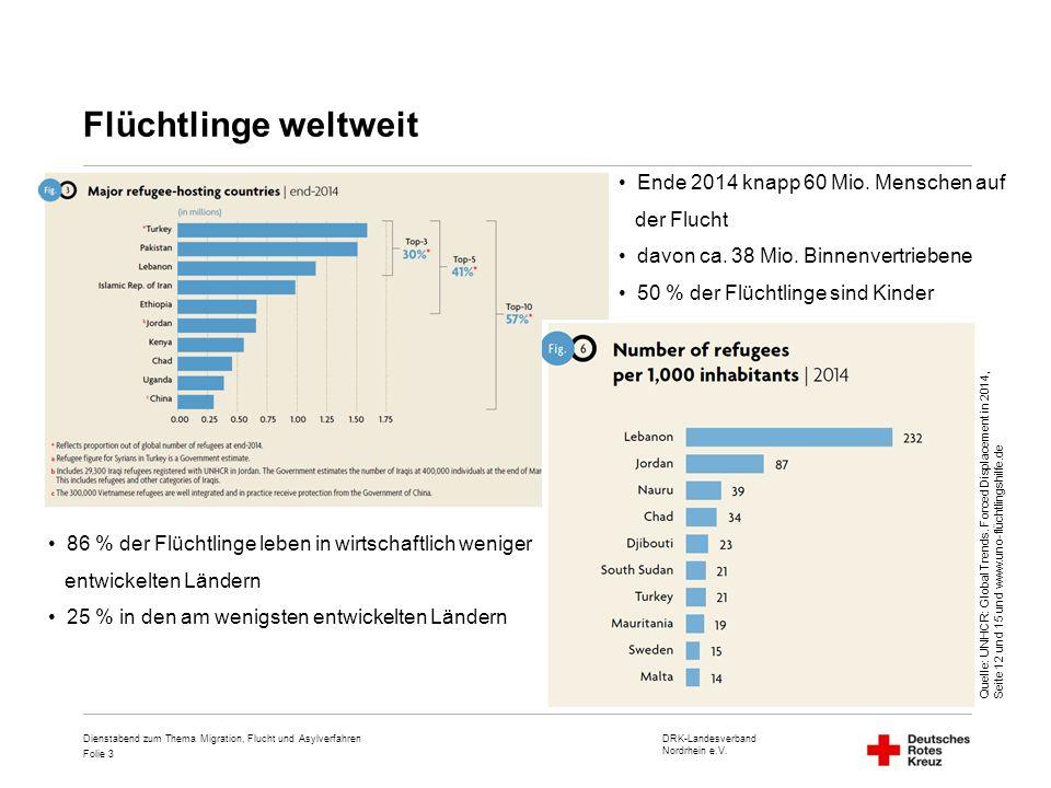 DRK-Landesverband Nordrhein e.V. Folie 3 Flüchtlinge weltweit Dienstabend zum Thema Migration, Flucht und Asylverfahren Quelle: UNHCR: Global Trends.