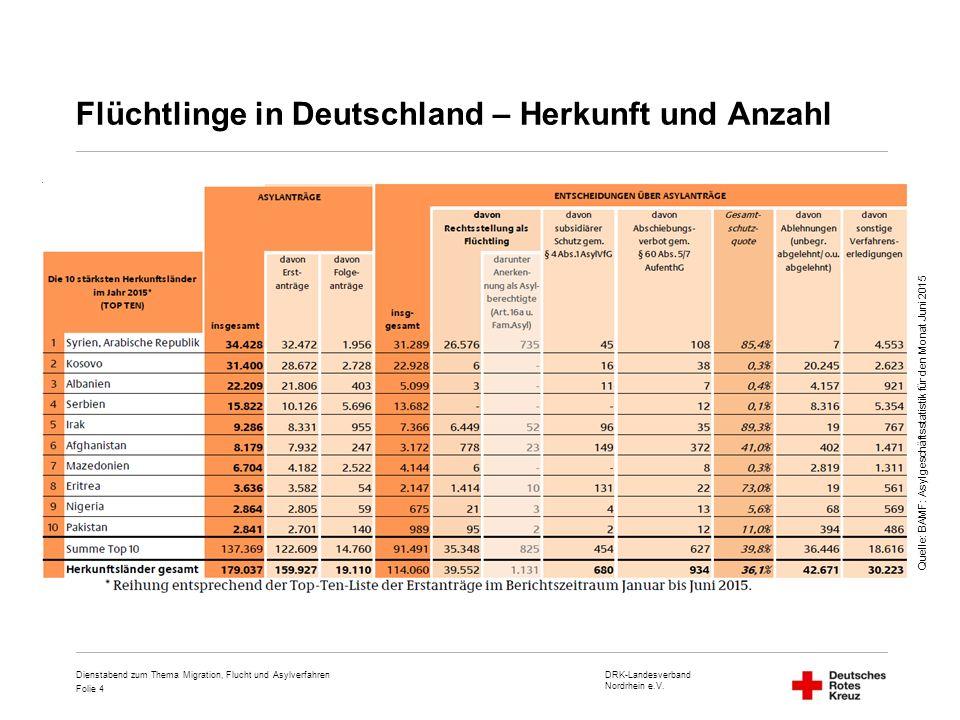 DRK-Landesverband Nordrhein e.V. Folie 4 Flüchtlinge in Deutschland – Herkunft und Anzahl Dienstabend zum Thema Migration, Flucht und Asylverfahren Qu