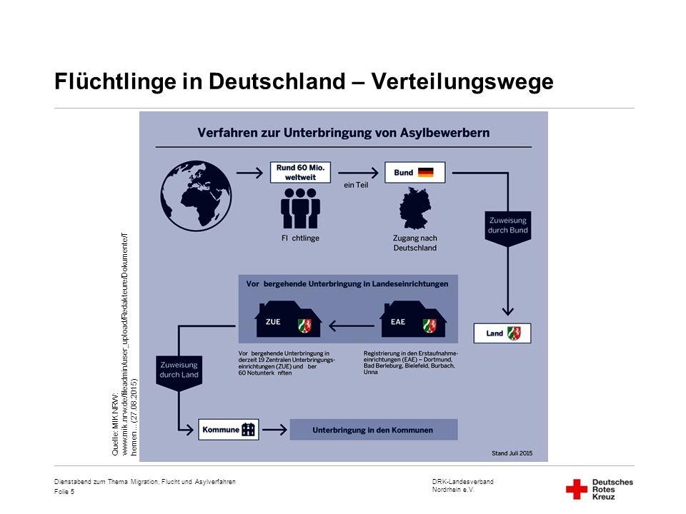 DRK-Landesverband Nordrhein e.V. Folie 5 Flüchtlinge in Deutschland – Verteilungswege Dienstabend zum Thema Migration, Flucht und Asylverfahren Quelle