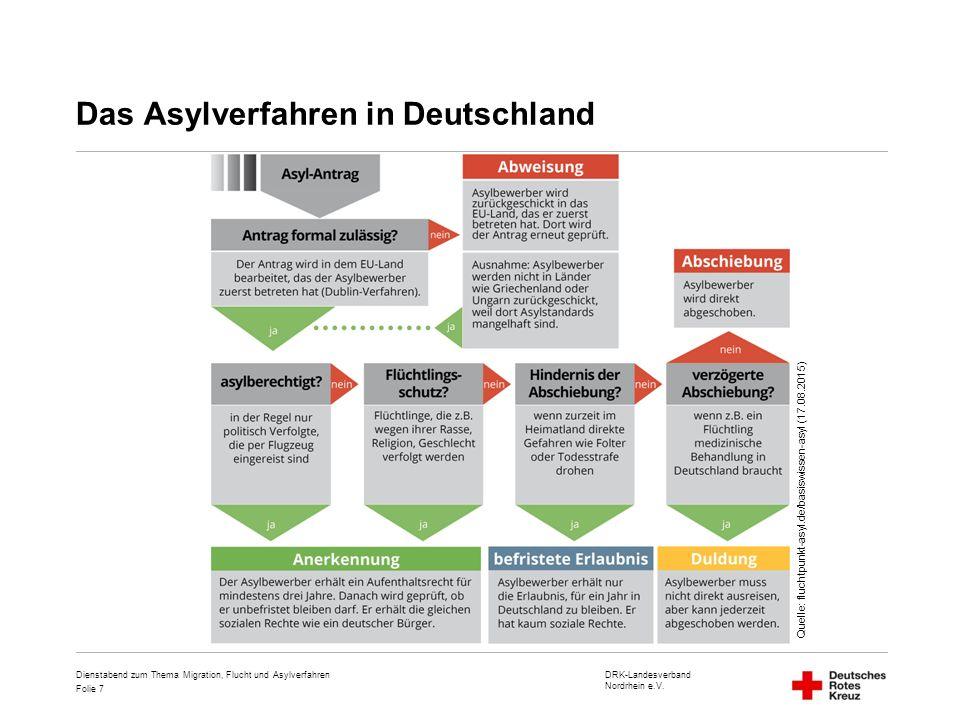 DRK-Landesverband Nordrhein e.V. Folie 7 Das Asylverfahren in Deutschland Dienstabend zum Thema Migration, Flucht und Asylverfahren Quelle: fluchtpunk