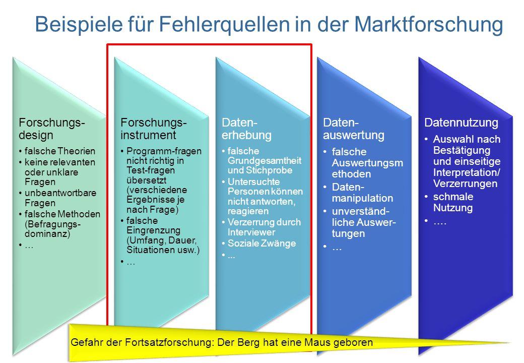 Tag der Marktforschuing Belz- Reales Marketing 24.9.2013 Seite 20 Beispiele für Fehlerquellen in der Marktforschung Gefahr der Fortsatzforschung: Der