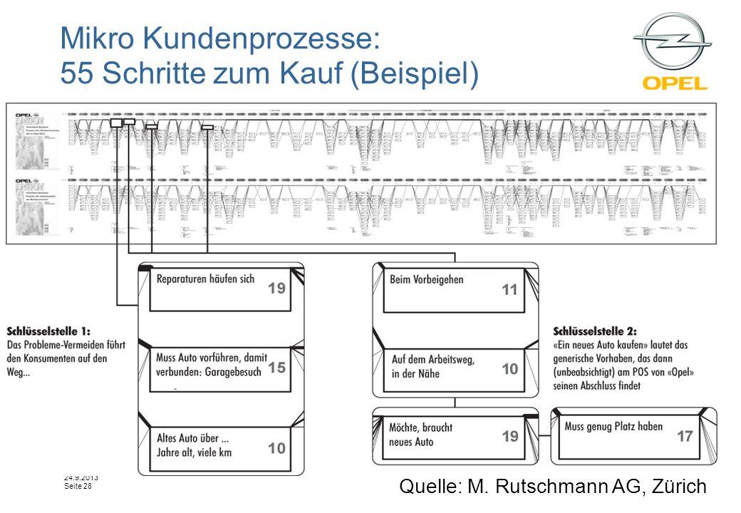 Tag der Marktforschuing Belz- Reales Marketing 24.9.2013 Seite 28 Mikro Kundenprozesse: 55 Schritte zum Kauf (Beispiel) Quelle: M. Rutschmann AG, Züri