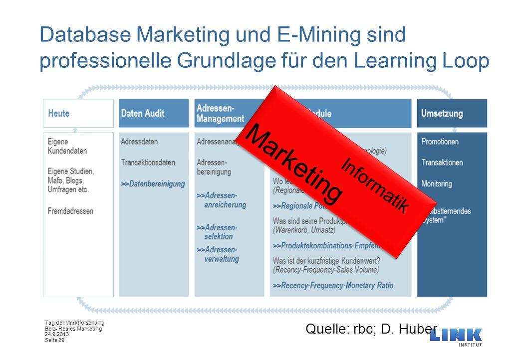 Tag der Marktforschuing Belz- Reales Marketing 24.9.2013 Seite 29 Database Marketing und E-Mining sind professionelle Grundlage für den Learning Loop