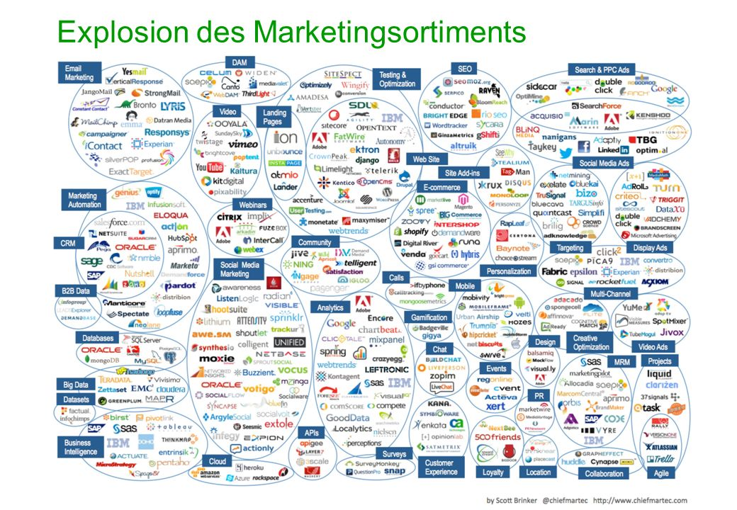 Tag der Marktforschuing Belz- Reales Marketing 24.9.2013 Seite 5 Explosion des Marketingsortiments