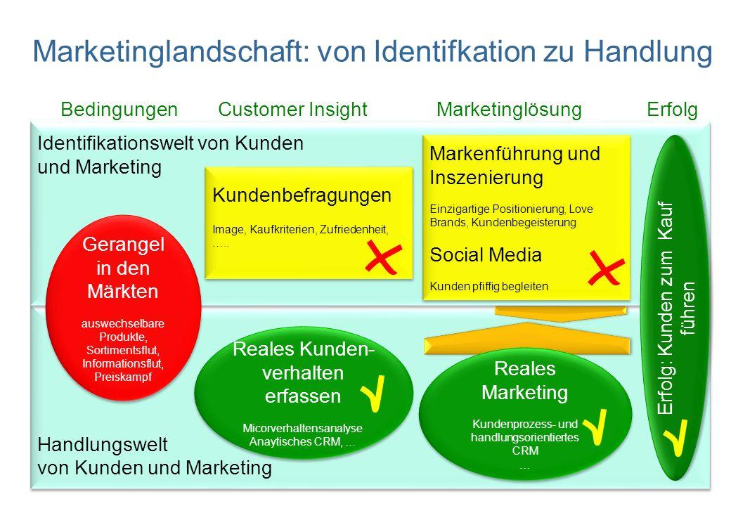 Tag der Marktforschuing Belz- Reales Marketing 24.9.2013 Seite 7 Bedingungen Customer Insight Marketinglösung Erfolg Handlungswelt von Kunden und Mark