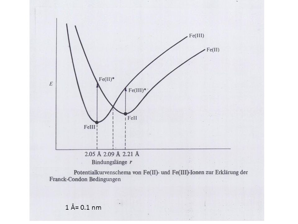 1 Å= 0.1 nm