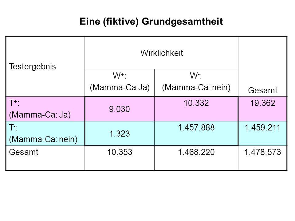 Testergebnis Wirklichkeit Gesamt W + : (Mamma-Ca:Ja) W - : (Mamma-Ca: nein) T + : (Mamma-Ca: Ja) 9.030 10.33219.362 T - : (Mamma-Ca: nein) 1.323 1.457