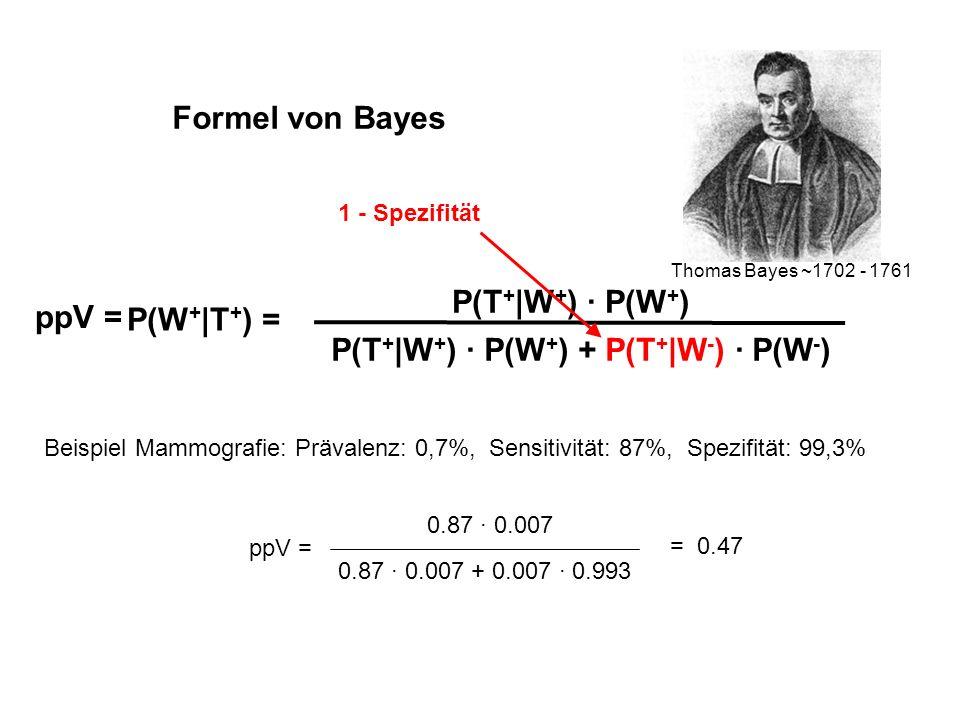 Formel von Bayes Thomas Bayes ~1702 - 1761 P(W + |T + ) = P(T + |W + ) · P(W + ) P(T + |W + ) · P(W + ) + P(T + |W - ) · P(W - ) ppV = Beispiel Mammog