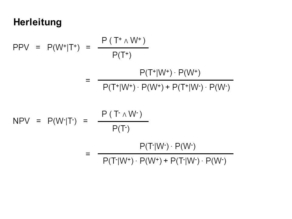 Herleitung P ( T + Λ W + ) P(T + ) PPV = P(W + |T + ) = P(T + |W + ) · P(W + ) P(T + |W + ) · P(W + ) + P(T + |W - ) · P(W - ) = P ( T - Λ W - ) P(T -