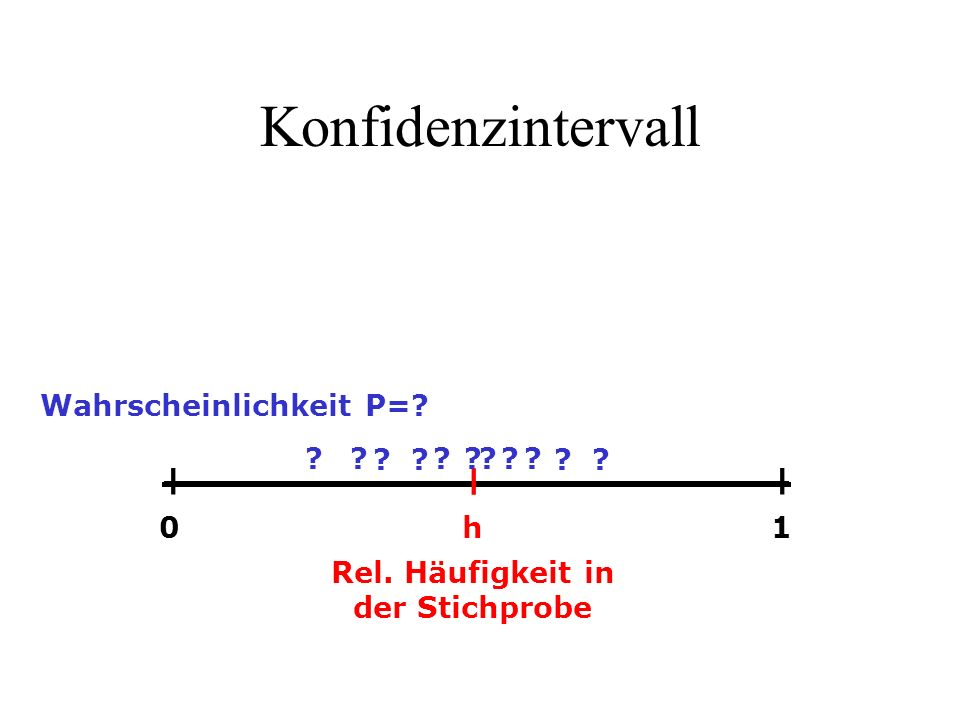 Konfidenzintervall ― h ―― 01 Rel. Häufigkeit in der Stichprobe ?? ??????? ?? Wahrscheinlichkeit P=?
