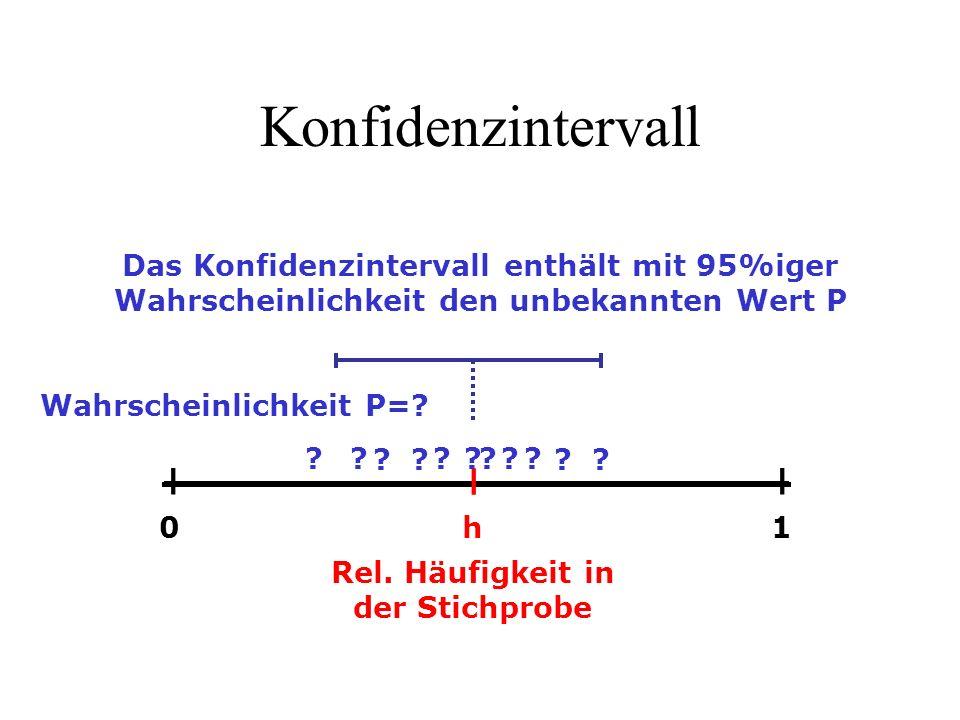 Konfidenzintervall ― h ―― 01 Rel. Häufigkeit in der Stichprobe Wahrscheinlichkeit P=? ?? ??????? ?? Das Konfidenzintervall enthält mit 95%iger Wahrsch