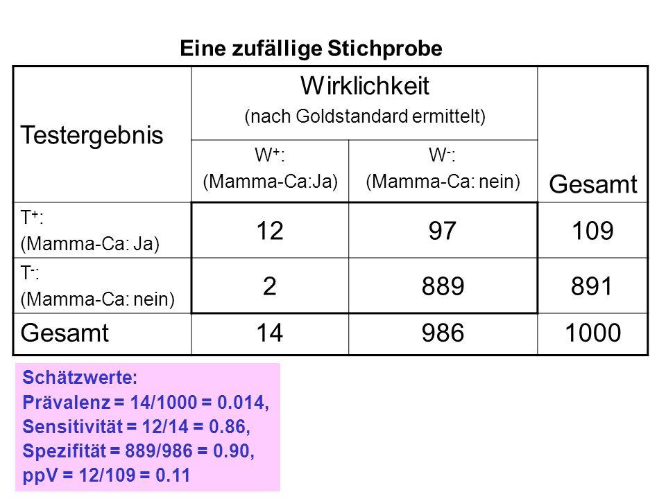 Testergebnis Wirklichkeit (nach Goldstandard ermittelt) Gesamt W + : (Mamma-Ca:Ja) W - : (Mamma-Ca: nein) T + : (Mamma-Ca: Ja) 1297109 T - : (Mamma-Ca