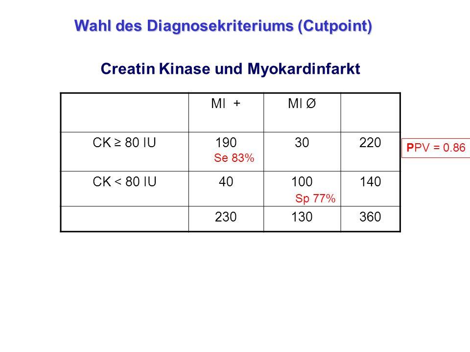 Creatin Kinase und Myokardinfarkt MI +MI Ø CK ≥ 80 IU19030220 CK < 80 IU40100140 230130360 Se 83% Sp 77% PPV = 0.86 Wahl des Diagnosekriteriums (Cutpo