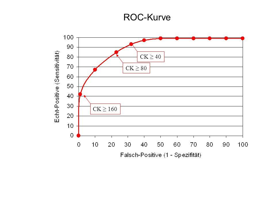 CK ≥ 80CK ≥ 160CK ≥ 40 ROC-Kurve
