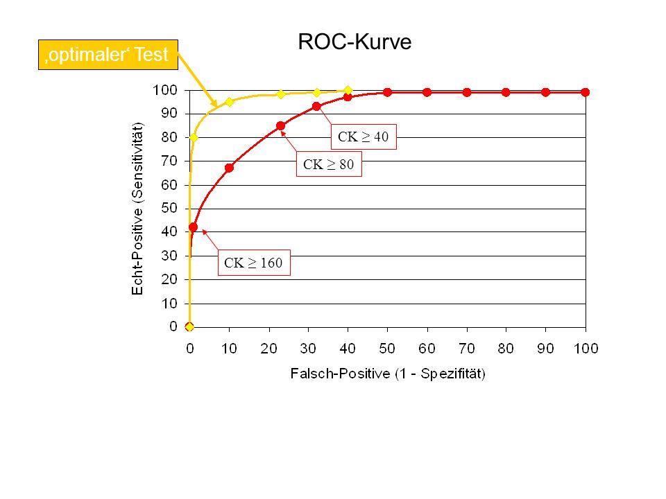 CK ≥ 80CK ≥ 160CK ≥ 40 ROC-Kurve 'optimaler' Test