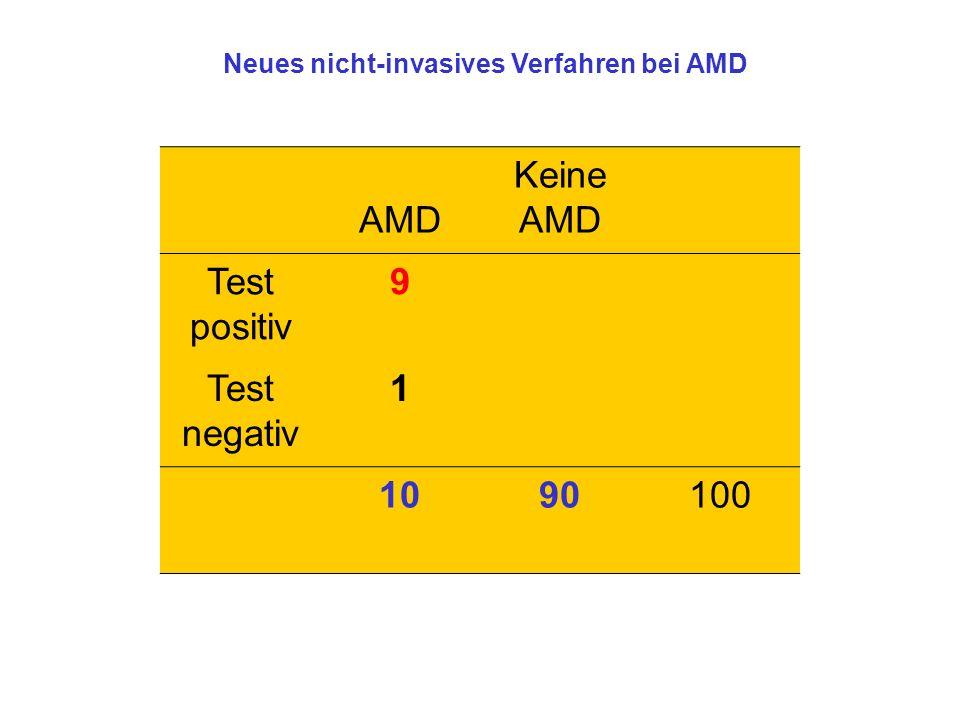 AMD Keine AMD Test positiv 9 Test negativ 1 1090100 Neues nicht-invasives Verfahren bei AMD