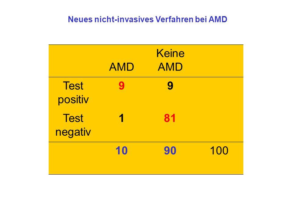 AMD Keine AMD Test positiv 99 Test negativ 181 1090100 Neues nicht-invasives Verfahren bei AMD