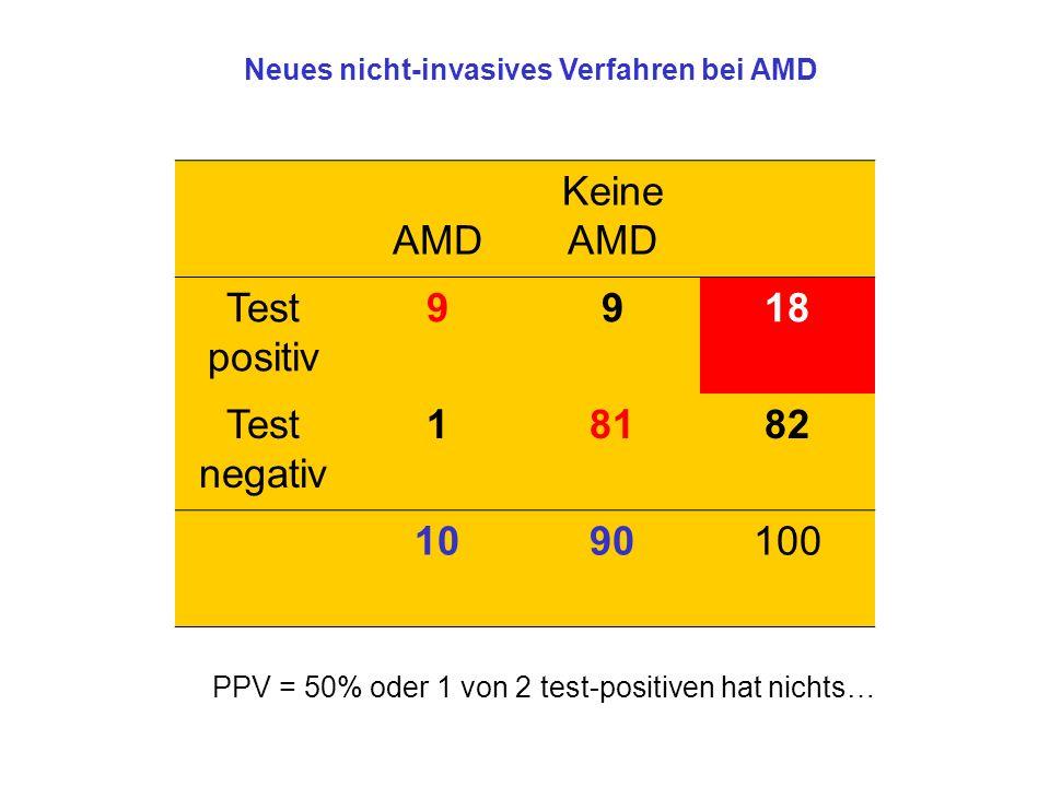 AMD Keine AMD Test positiv 9918 Test negativ 18182 1090100 Neues nicht-invasives Verfahren bei AMD PPV = 50% oder 1 von 2 test-positiven hat nichts…