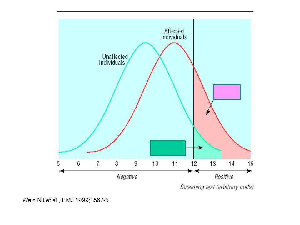 Formel von Bayes Thomas Bayes ~1702 - 1761 P(W + |T + ) = P(T + |W + ) · P(W + ) P(T + |W + ) · P(W + ) + P(T + |W - ) · P(W - ) ppV = Beispiel Mammografie: Prävalenz: 0,7%, Sensitivität: 87%, Spezifität: 99,3% ppV = 0.87 · 0.007 0.87 · 0.007 + 0.007 · 0.993 = 0.47