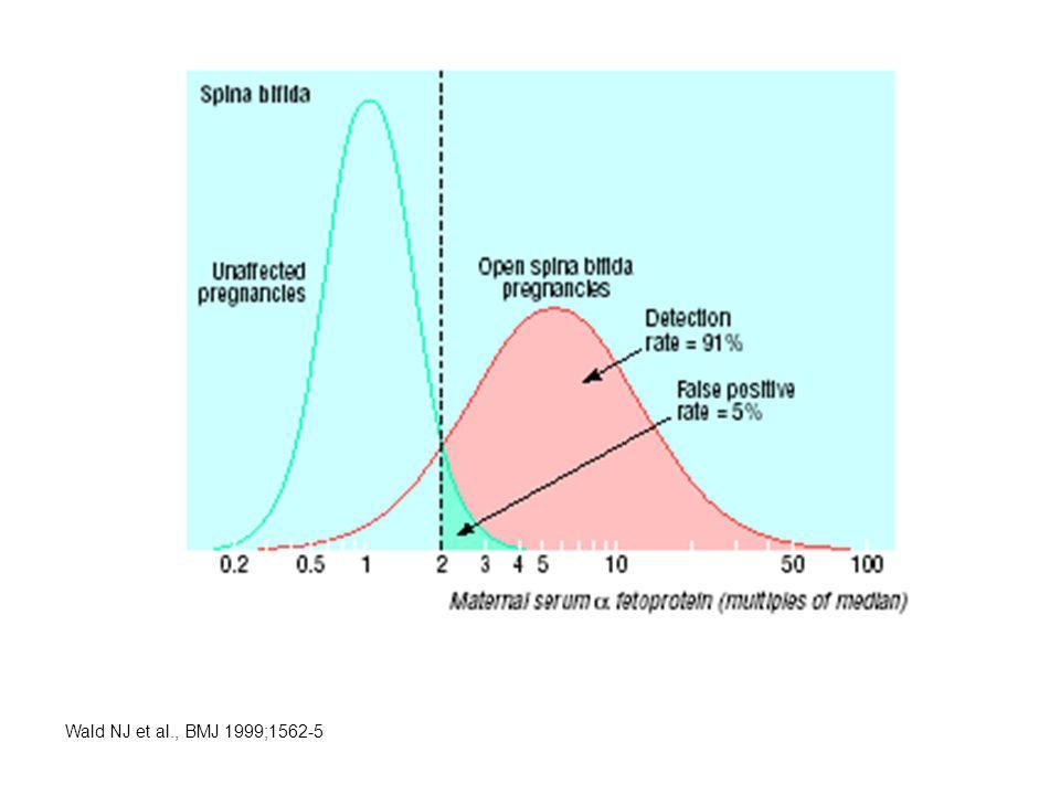Formel von Bayes Thomas Bayes ~1702 - 1761 P(W + |T + ) = P(T + |W + ) · P(W + ) P(T + |W + ) · P(W + ) + P(T + |W - ) · P(W - ) ppV = Beispiel Mammografie: Prävalenz: 0,7%, Sensitivität: 87%, Spezifität: 99,3% ppV = 0.87 · 0.007 0.87 · 0.007 + 0.007 · 0.993 = 0.47 Sensitivität